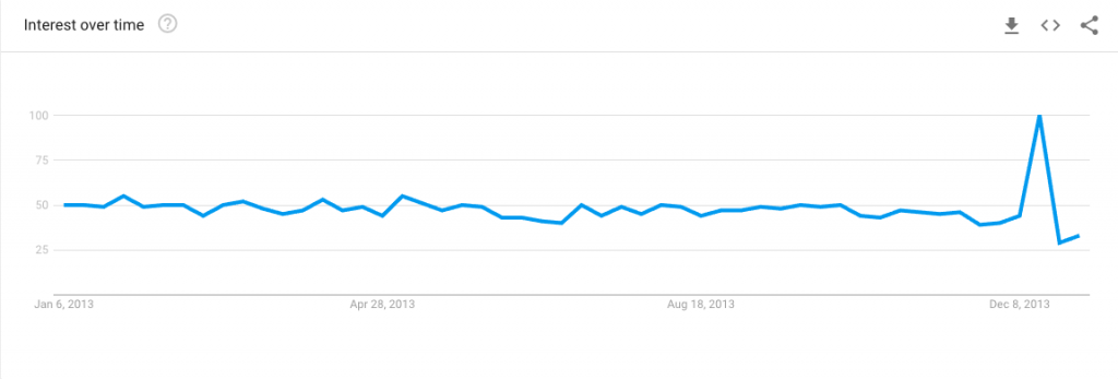Google trends search for word copywriter